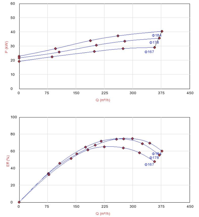 Biểu đồ lưu lượng máy bơm đa tầng Sempa TKF 100-160