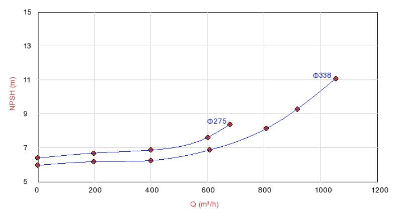 Biểu đồ lưu lượng máy bơm đa tầng Sempa TKF 150-315EF