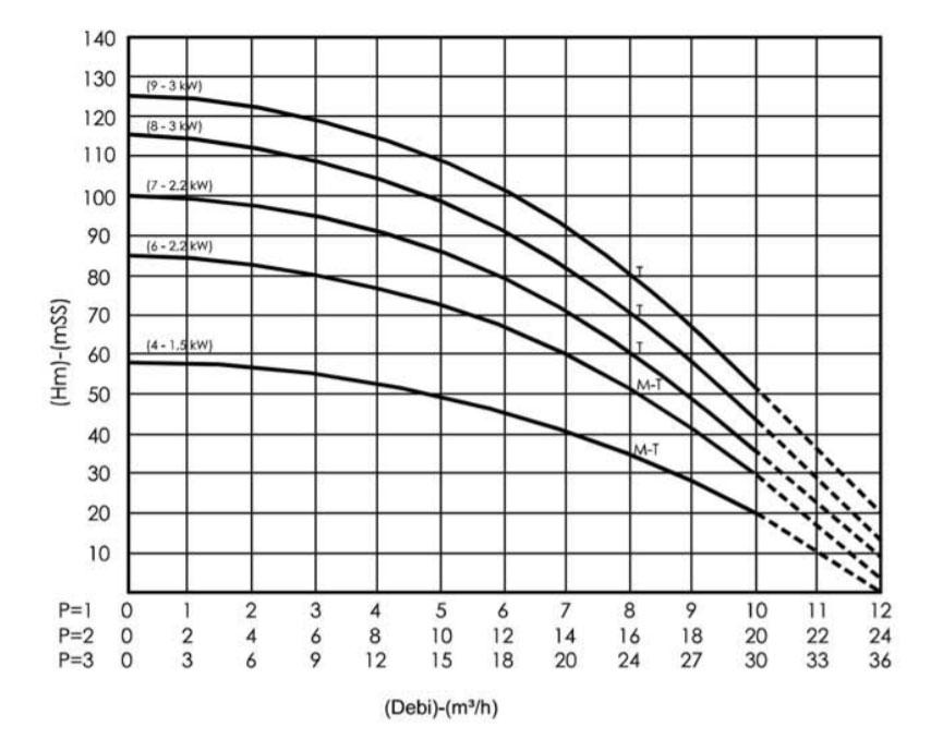 Biểu đồ lưu lượng dòng chảy máy bơm bù áp Sempa SPS 90 - 04 x 3