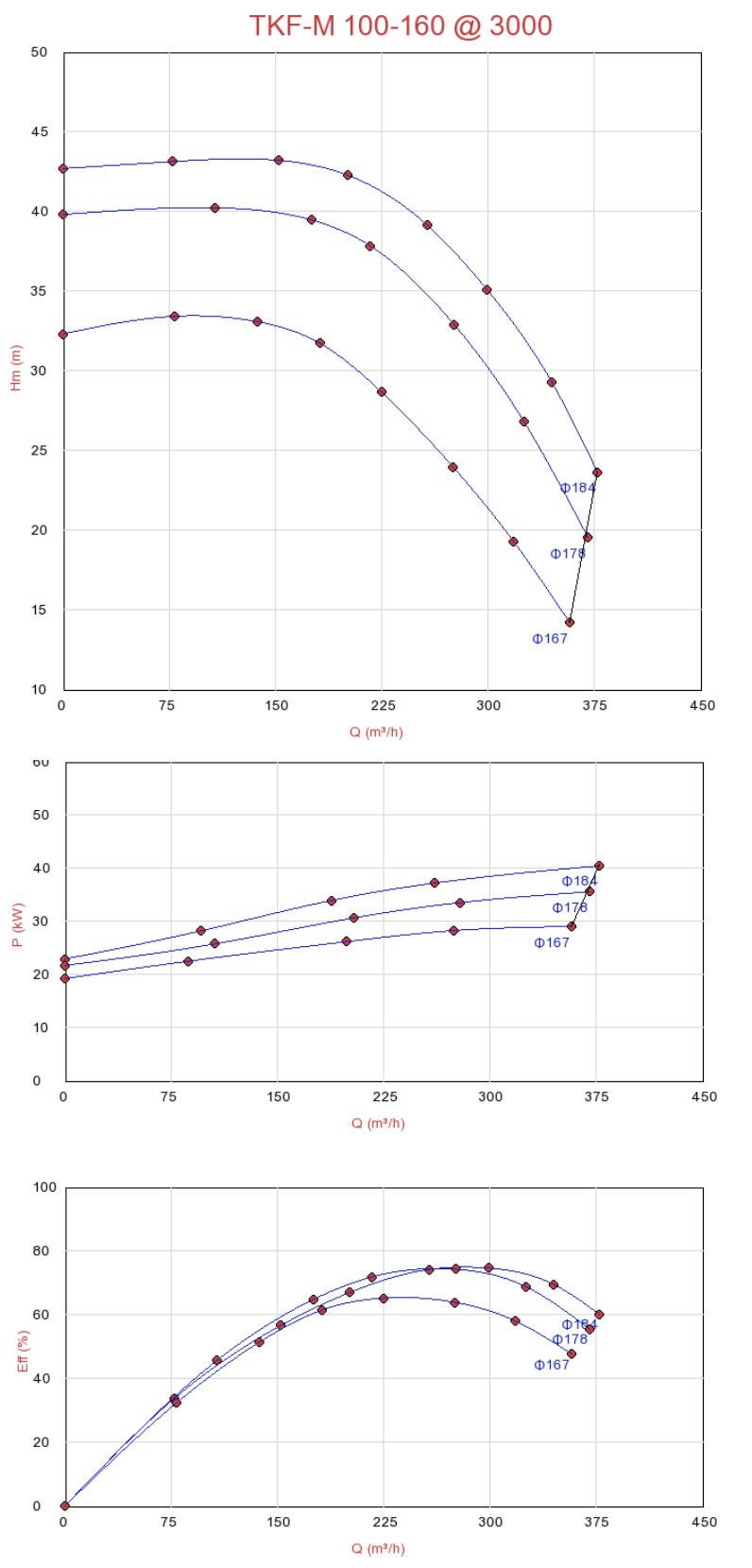 Máy bơm ly tâm đa tầng Sempa TKF-M 100-160 chất lượng tốt