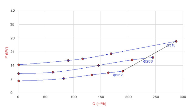 Biểu đồ lưu lượng của máy bơm xử lý nước thải Sempa DPT 100-315