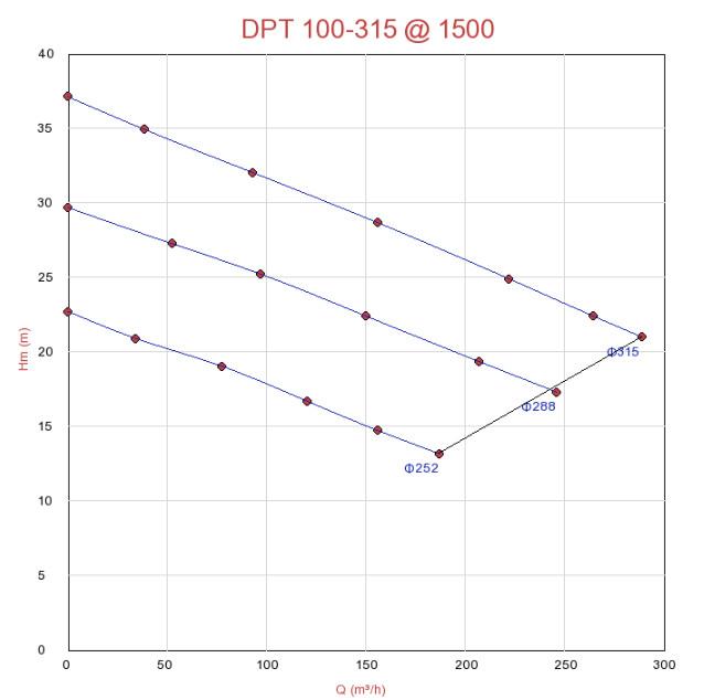 Biểu đồ hoạt động của máy bơm xử lý nước thải Sempa DPT 100-315