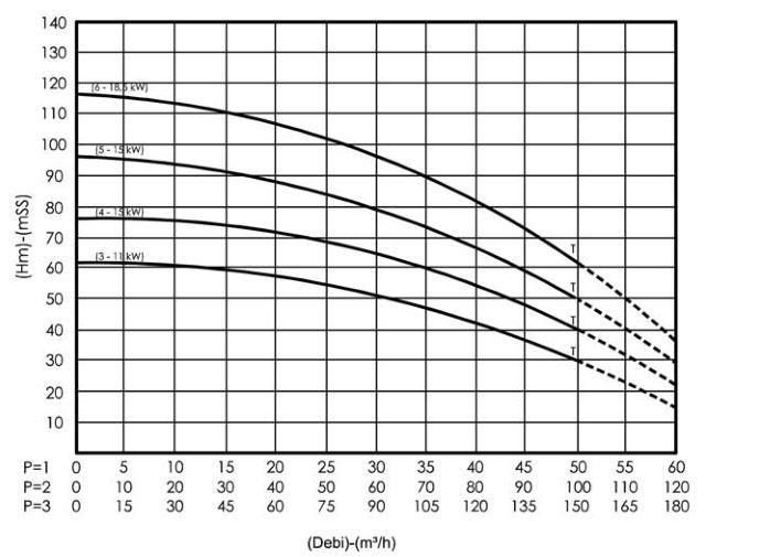 Hiệu suất máy bơm nước bù áp Sempa SPL - D 50 - 03 x 3
