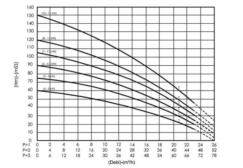 Hiệu suất máy bơm bù áp Sempa SPL-A 50 - 05 x 1