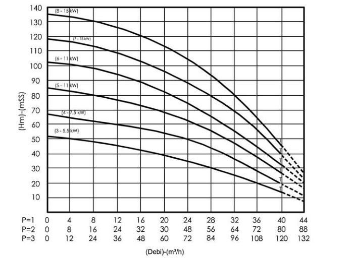 Hiệu suất máy bơm nước bù áp Sempa SPL - C 50 - 08 x 1
