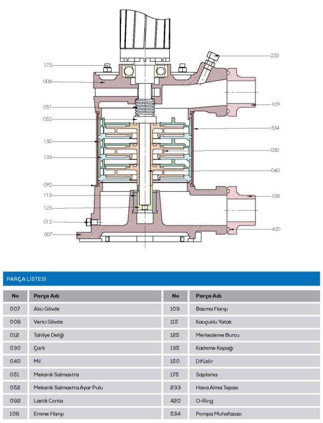 Hình ảnh mặt cắt máy bơm bù áp Sempa SPS 90 - 04 x 1