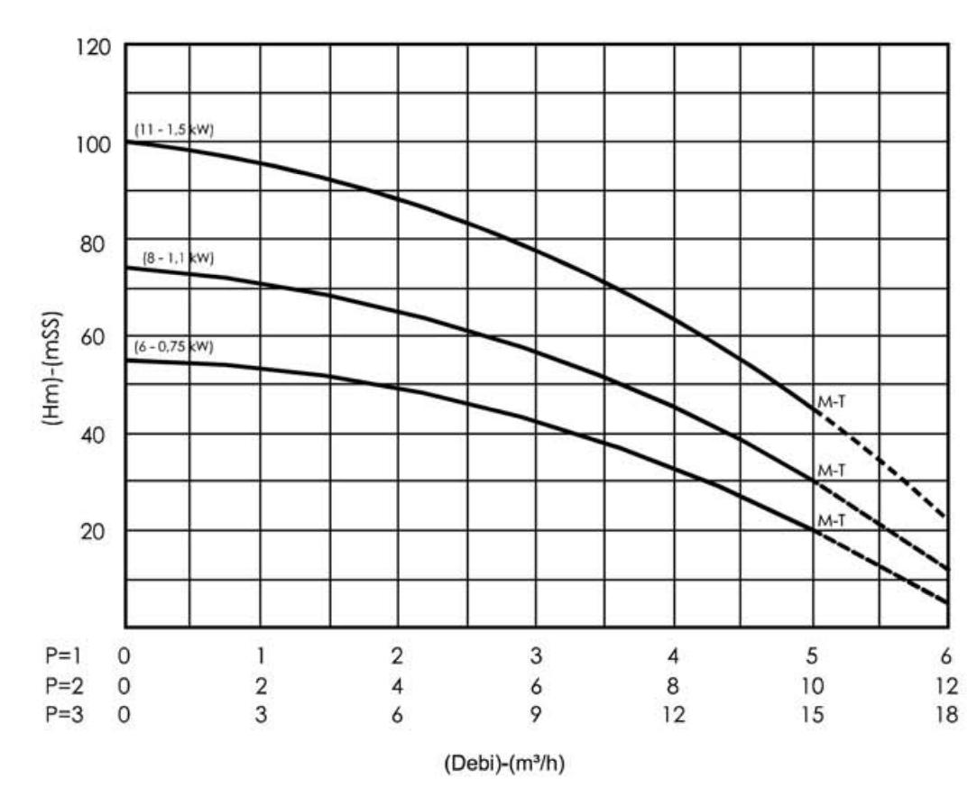 Biểu đồ lưu lượng dòng chảy của máy bơm bù áp Sempa SPK80 - 06 x 1