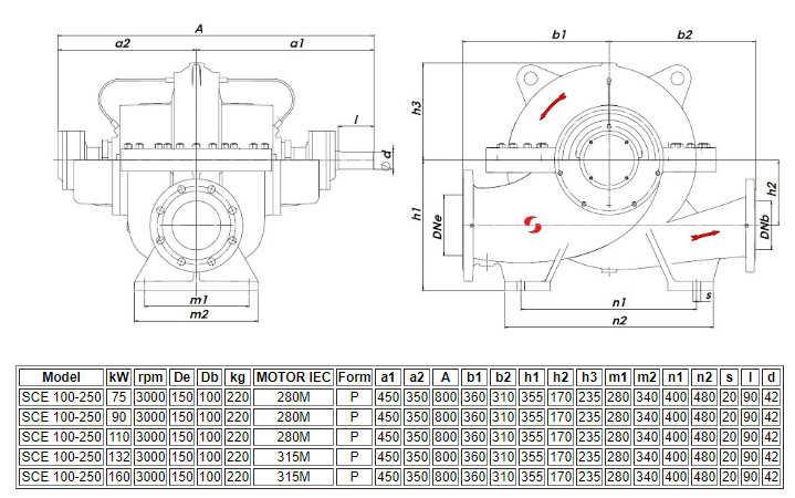 Thông số kỹ thuật của máy bơm nước ly tâm hút đôi Sempa SCE 100-250