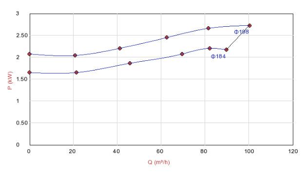 Biểu đồ hoạt động của máy bơm chìm hút nước thải Sempa DPT 80-D