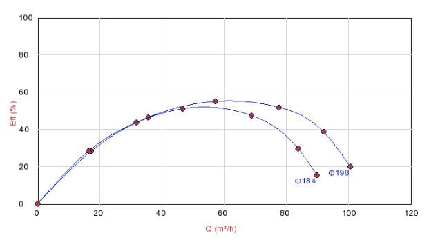 Biểu đồ hoạt động của máy bơm Sempa DPT 80-D