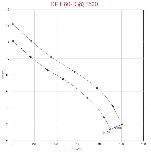 Biểu đồ hoạt động của máy bơm chìm hút nước thải, bùn đất Sempa DPT 80-D