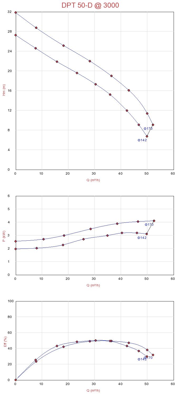 Biểu đồ lưu lượng của máy bơm nước thải chìm Sempa DPT 50-D