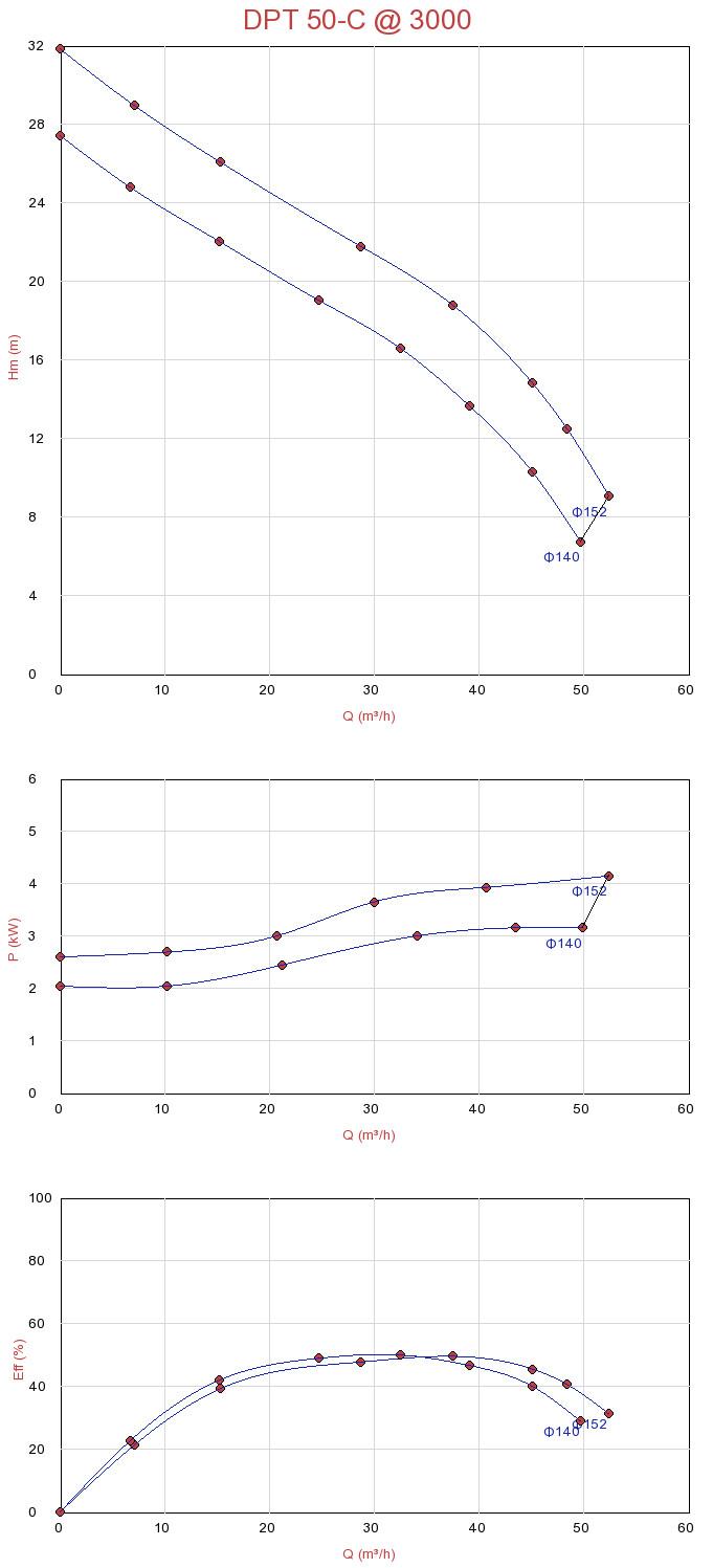 Biểu đồ lưu lượng của máy bơm nước thải chìm Sempa DPT 50-C