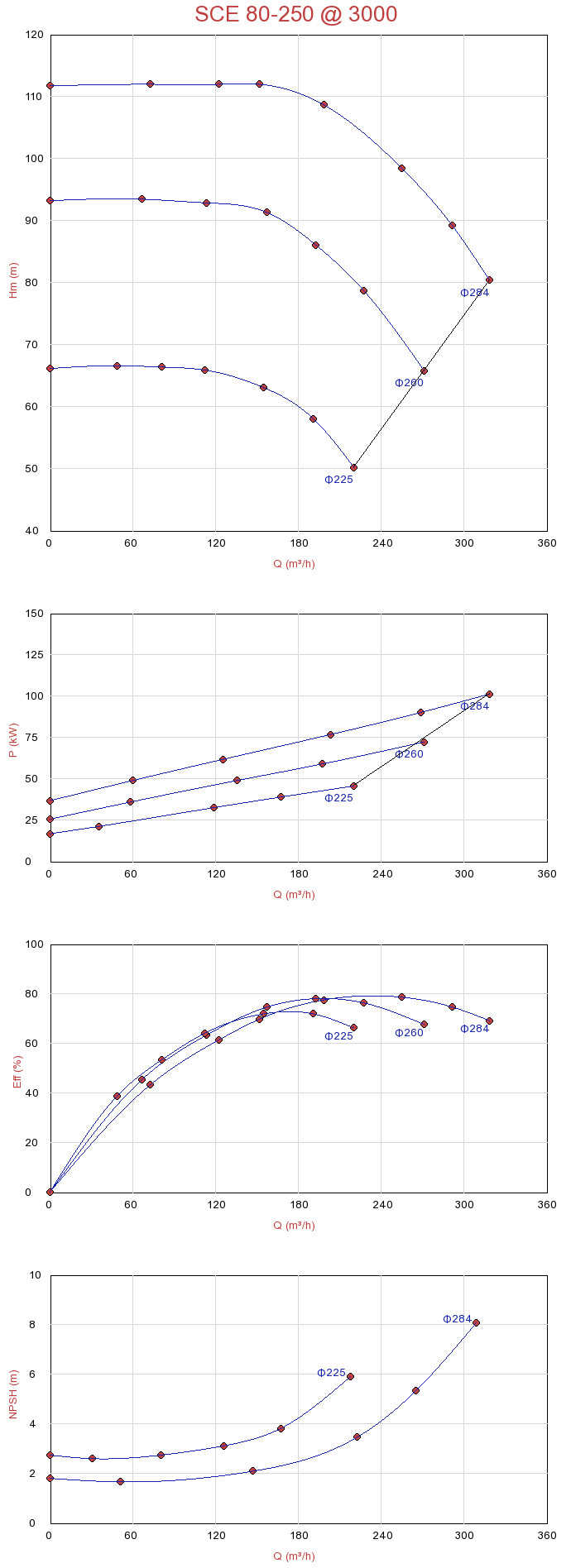 Biểu đồ lưu lượng của máy bơm ly tâm hút đôi Sempa SCE 80-250