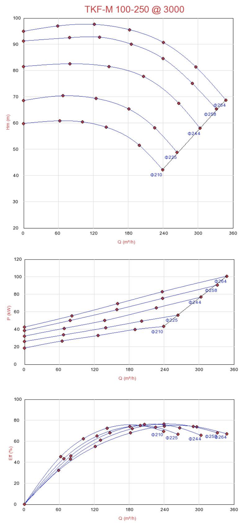 Biểu đồ lưu lượngmáy bơm ly tâm đa tầng Sempa TKF-M 100-250