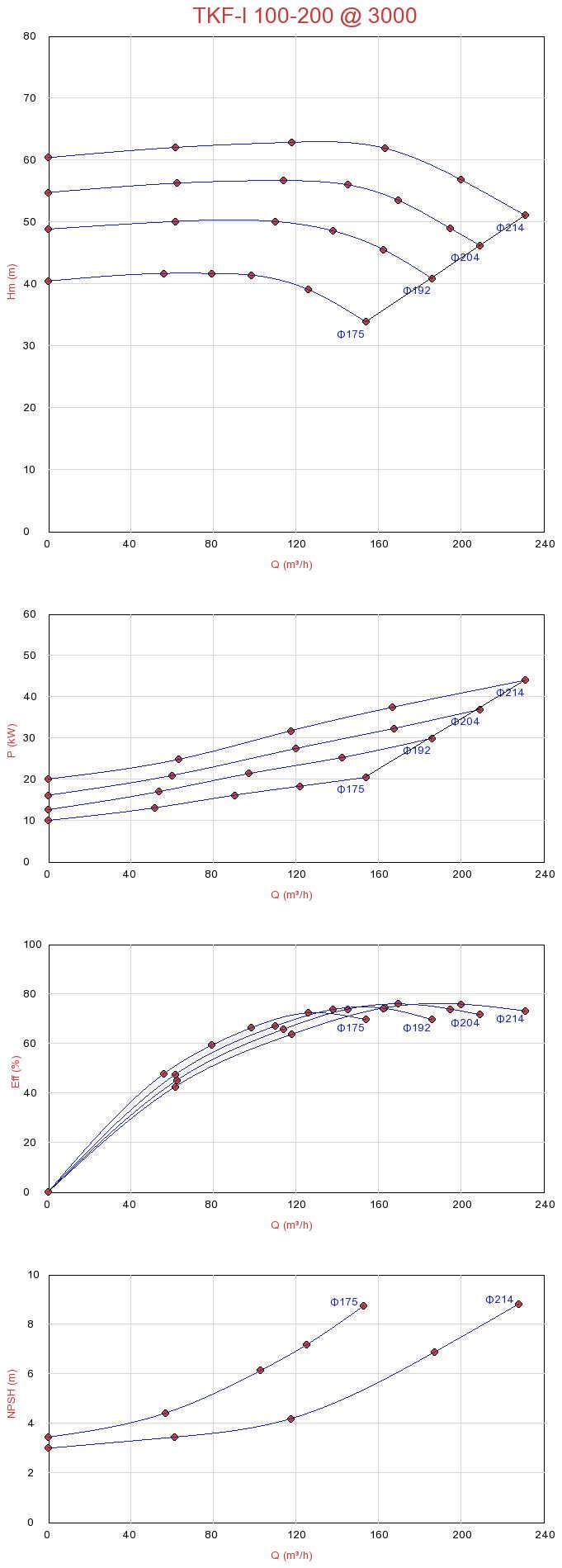 Biểu đồ lưu lượng của máy bơm ly tâm trục đứng đa tầng Sempa TKF-I 100-200