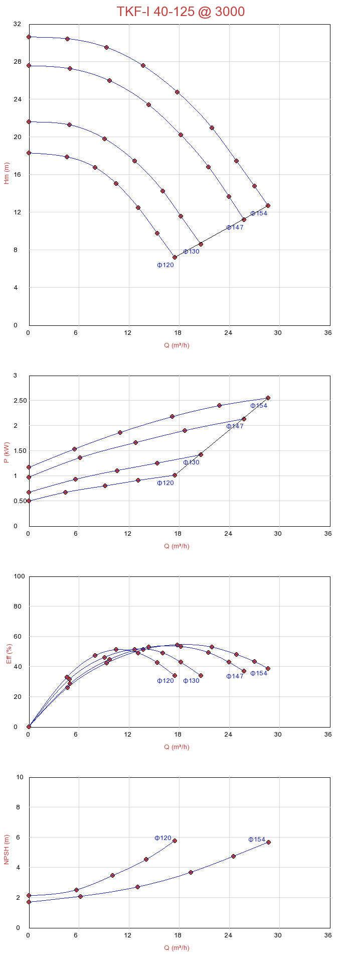 Biểu đồ lưu lượng của máy bơm ly tâm trục đứng đa tầng Sempa TKF-I 40-125