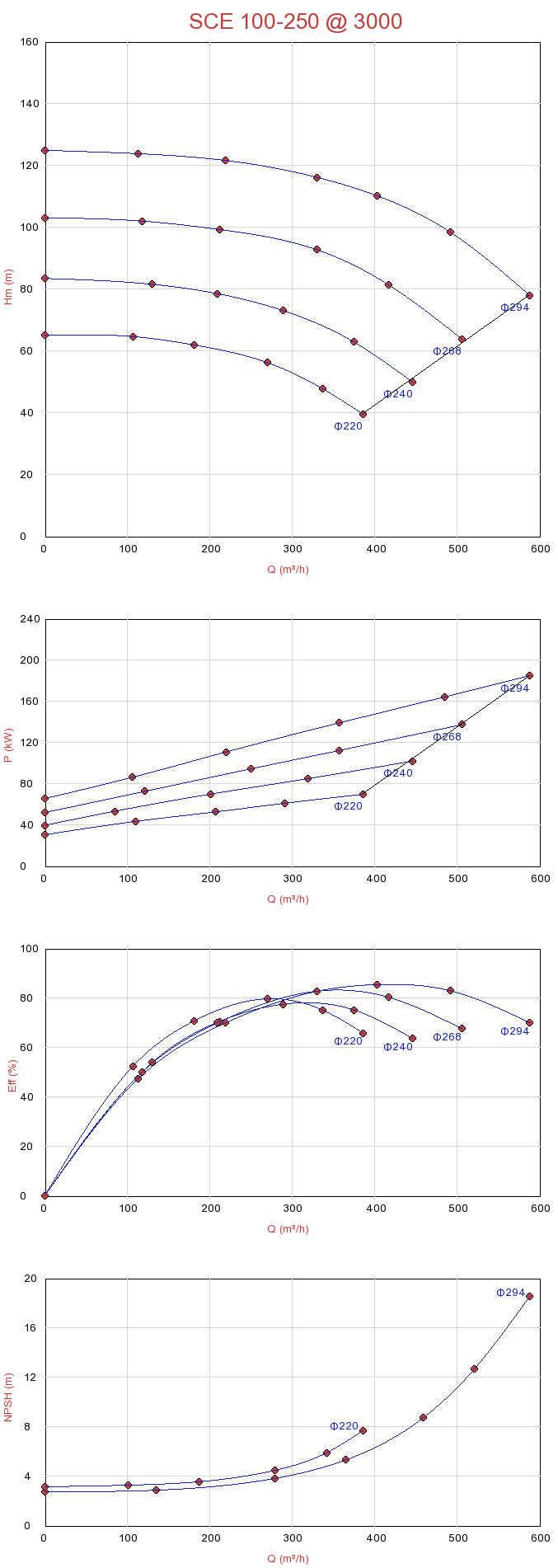 Biểu đồ lưu lượng của máy bơm nước ly tâm hút đôi Sempa SCE 100-250