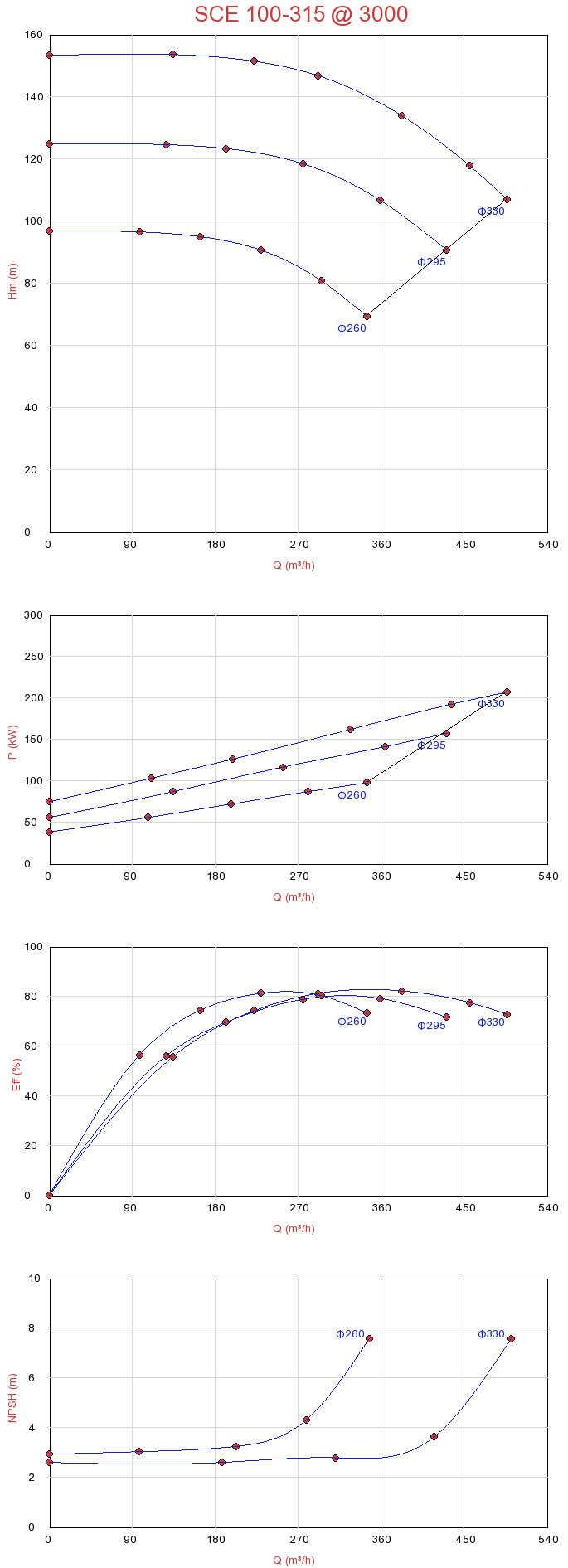 Biểu đồ lưu lượng của máy bơm nước ly tâm hút đôi Sempa SCE 100-315