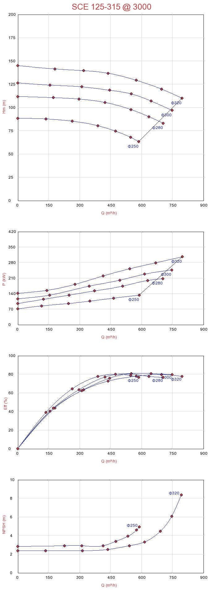 Biểu đồ lưu lượng của máy bơm nước ly tâm hút đôi Sempa SCE 125-315