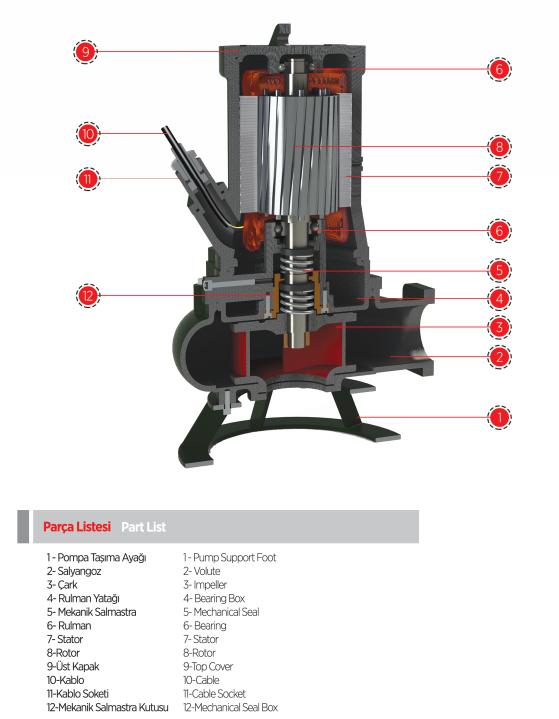 Cấu tạo máy bơm nước thải chìm Sempa DPT 50-B