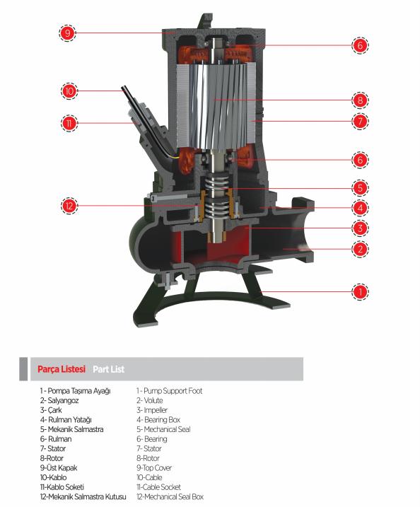 Cấu tạo máy bơm nước thải chìm Sempa DPT 50-C