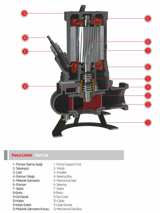 Cấu tạo của máy bơm nước thải chìm Sempa DPT 50-D
