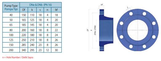 Mặt bích máy bơm ly tâm trục đứng đa tầng Sempa TKF-I 100-250