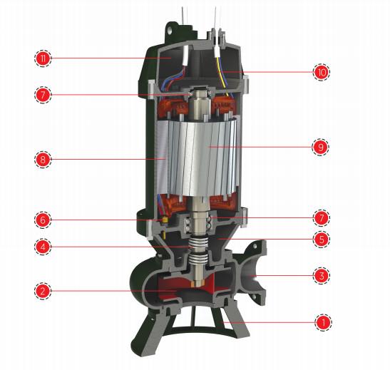 Cấu tạo máy bơm chìm hút nước thải, bùn đất Sempa DPT 200-400