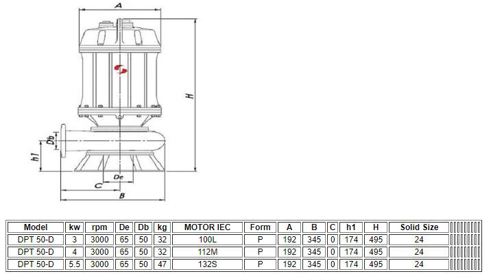 Thông số kỹ thuật của máy bơm nước thải chìm Sempa DPT 50-D