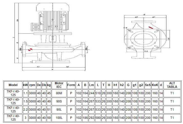 Thông số kỹ thuật máy bơm ly tâm trục đứng đa tầng Sempa TKF-I 40-125