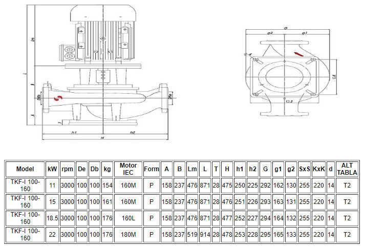 Thông số kỹ thuật máy bơm nước Sempa ly tâm trục đứng TKF-I 100-160