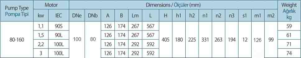 Thông số kỹ thuật của máy bơm ly tâm trục ngang Sempa TKF-M 80-160