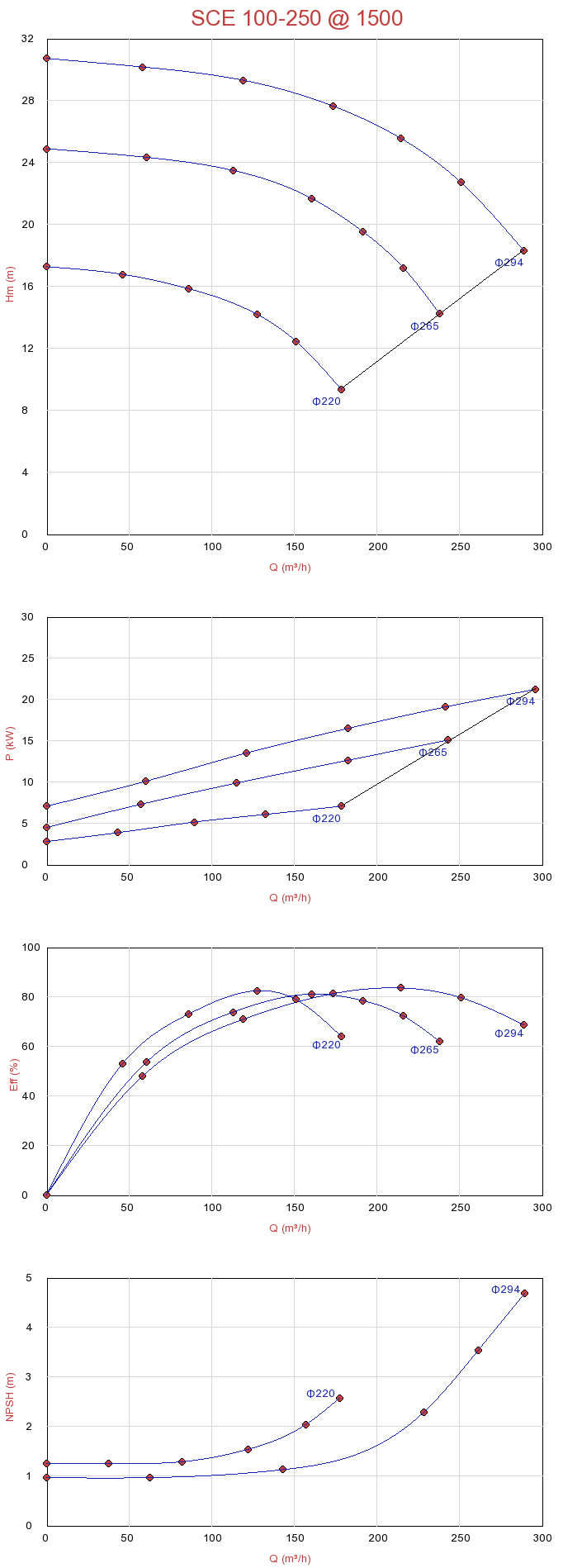 Biểu đồ lưu lượng máy bơm ly tâm hút đôi Sempa SCE 100-250 (1500rpm)