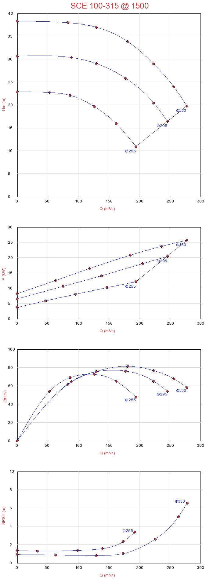 Biểu đồ lưu lượng máy bơm ly tâm hút đôi Sempa SCE 100-315