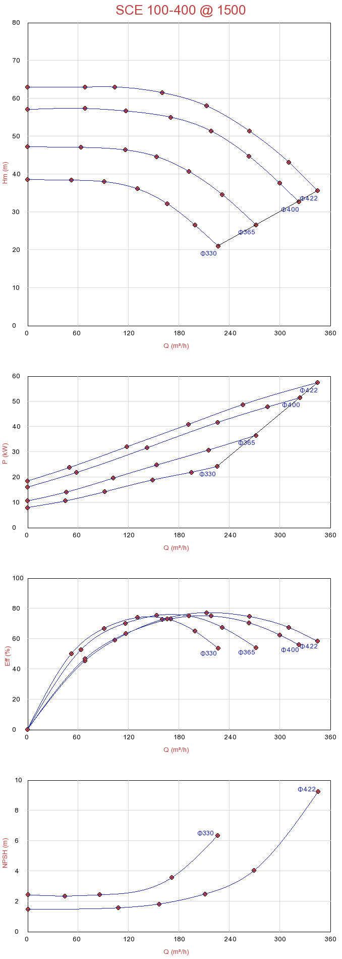 Biểu đồ lưu lượng máy bơm ly tâm hút đôi Sempa SCE 100-400 (1500rpm)