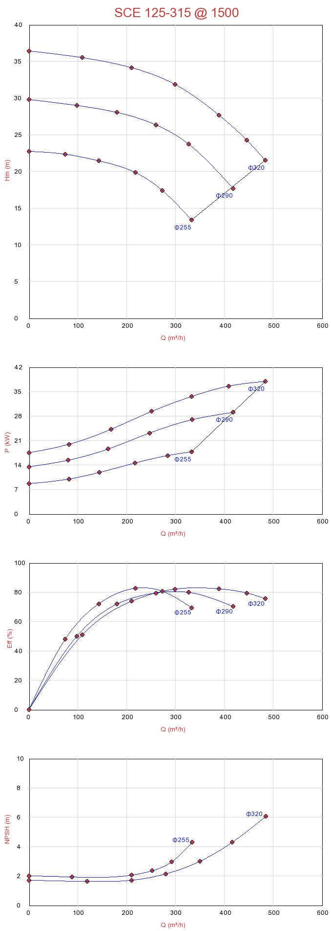 Biểu đồ lưu lượng máy bơm ly tâm hút đôi Sempa SCE 125-315 (1500rpm)