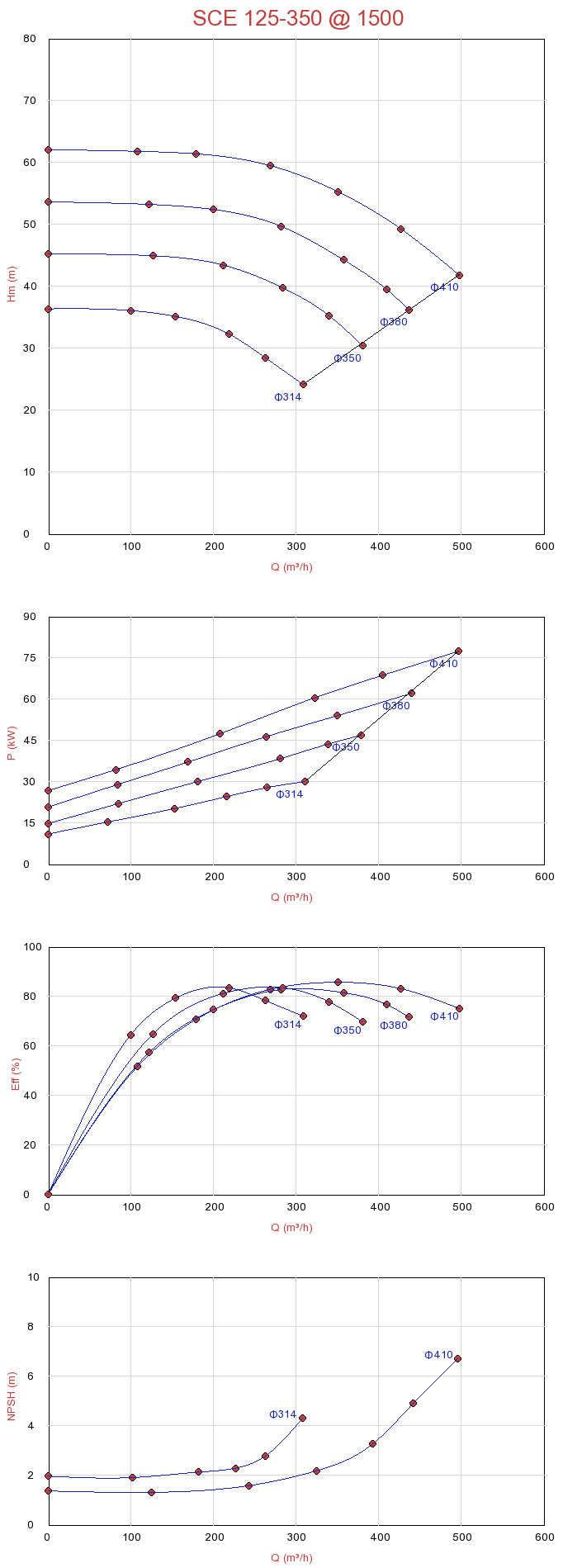 Biểu đồ lưu lượng máy bơm ly tâm hút đôi Sempa SCE 125-350 (1500rpm)