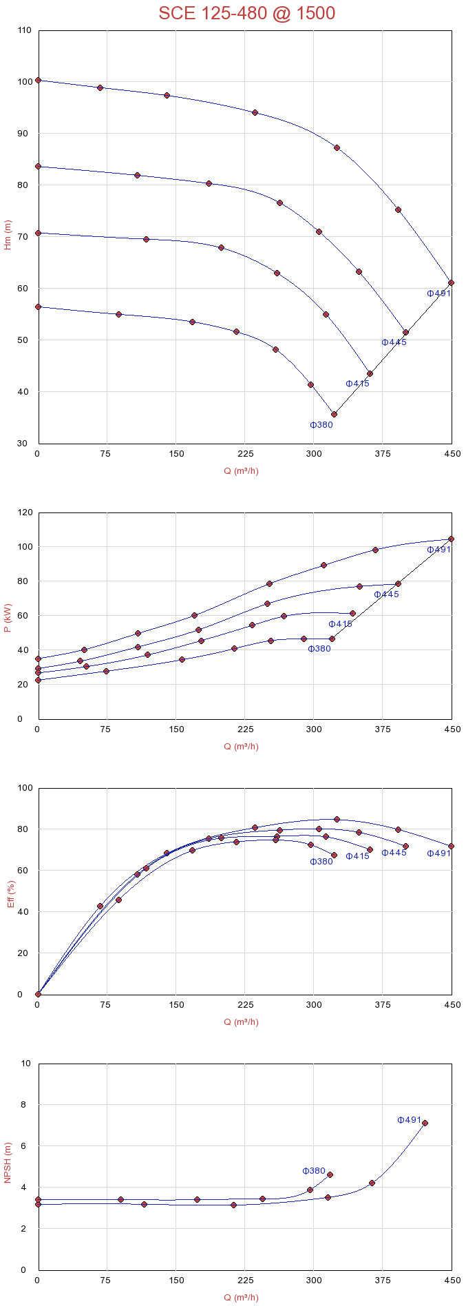 Biểu đồ lưu lượng máy bơm ly tâm hút đôi Sempa SCE 125-480