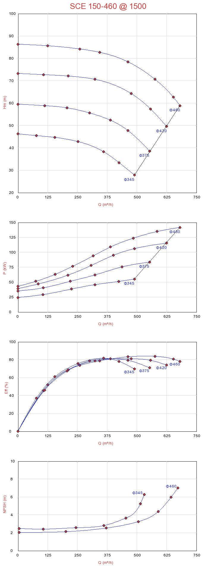 Biểu đồ lưu lượng máy bơm ly tâm hút đôi Sempa SCE 150-460