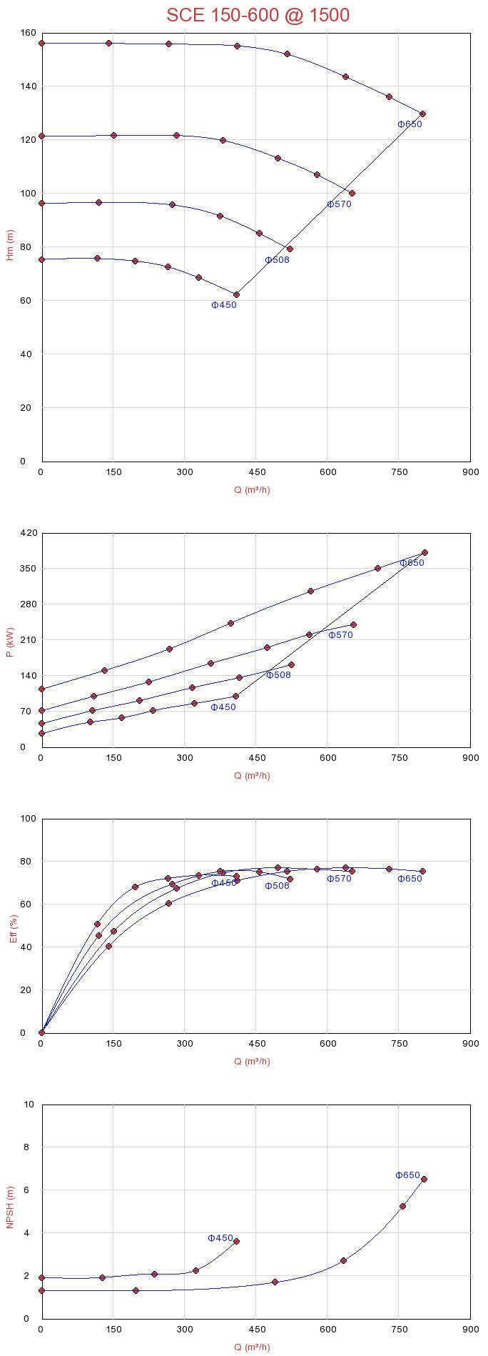 Biểu đồ lưu lượng máy bơm ly tâm hút đôi Sempa SCE 150-600