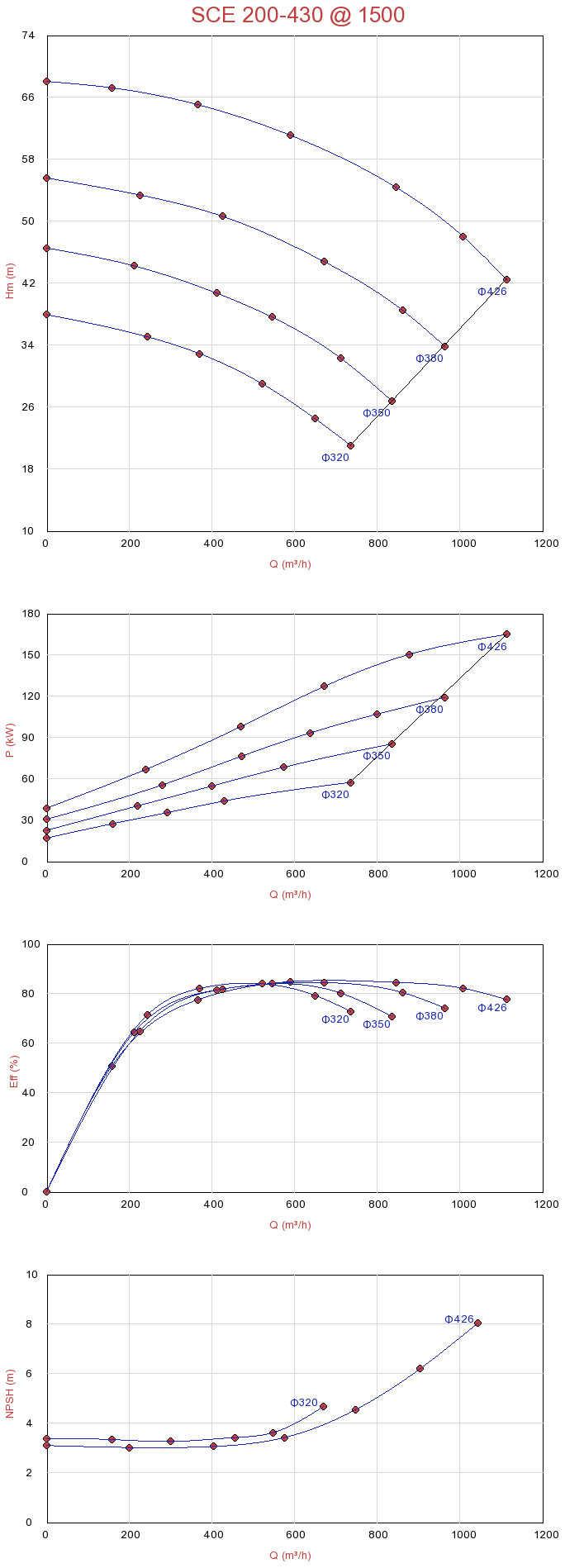 Biểu đồ lưu lượng máy bơm ly tâm hút đôi Sempa SCE 200-430