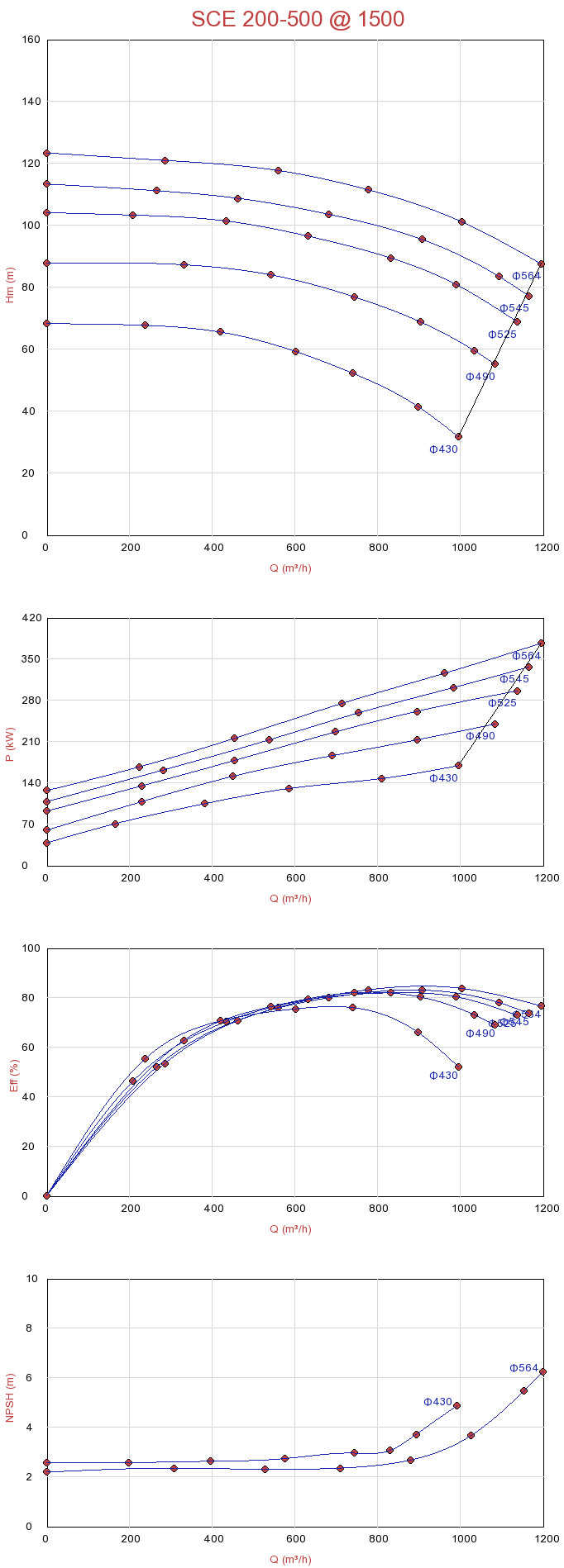 Biểu đồ lưu lượng máy bơm ly tâm hút đôi Sempa SCE 200-500