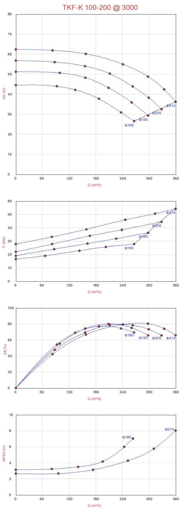Biểu đồ lưu lượng máy bơm ly tâm trục ngang rời trục Sempa TKF-K 100-200