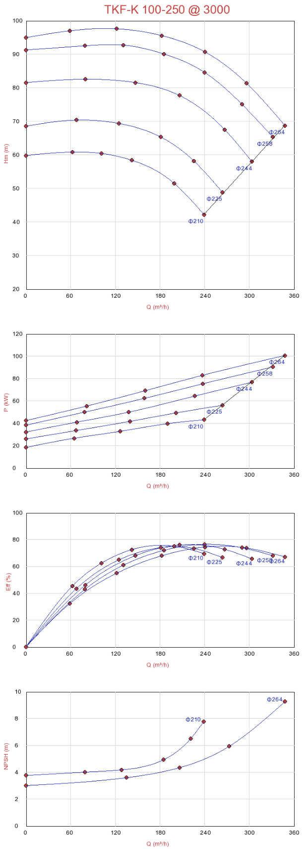 Biểu đồ lưu lượng máy bơm ly tâm trục ngang đa tầng Sempa TKF-K 100-250