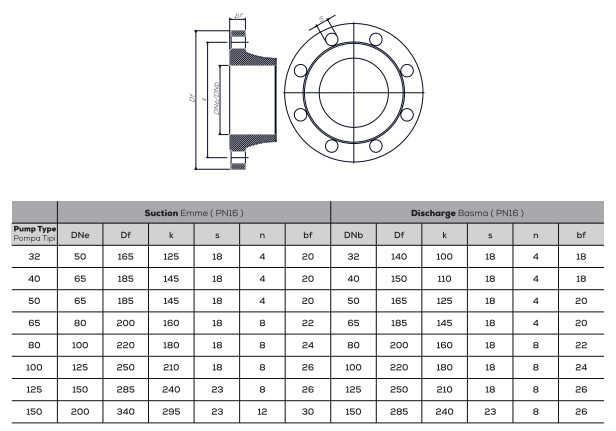 Thông số kỹ thuật máy bơm ly tâm trục ngang rời trục Sempa TKF-K 100-160