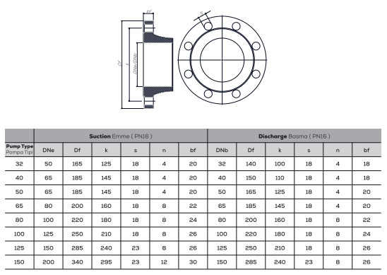 Mặt bích máy bơm ly tâm trục ngang đa tầng Sempa TKF-K 100-250