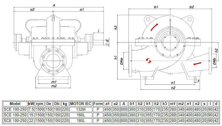 Thông số kỹ thuật của máy bơm ly tâm hút đôi Sempa SCE 100-250 (1500rpm)