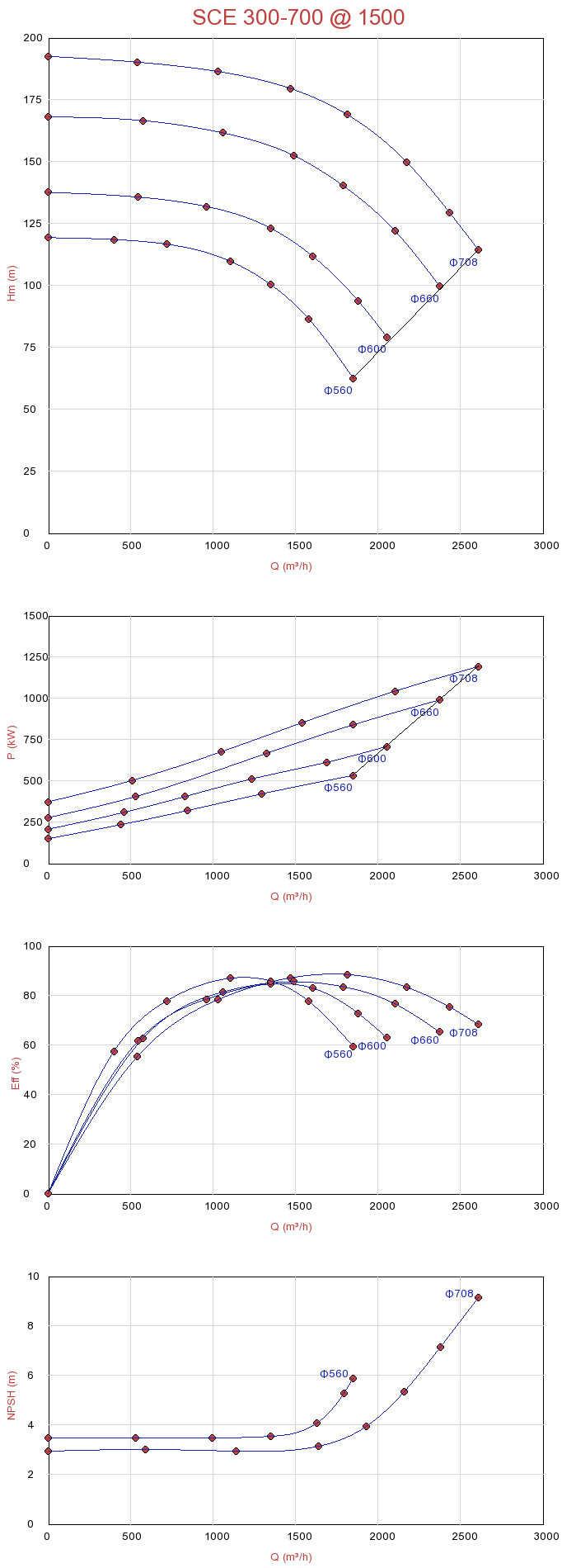 Biểu đồ lưu lượng của máy bơm ly tâm hút đôi Sempa SCE 300-700