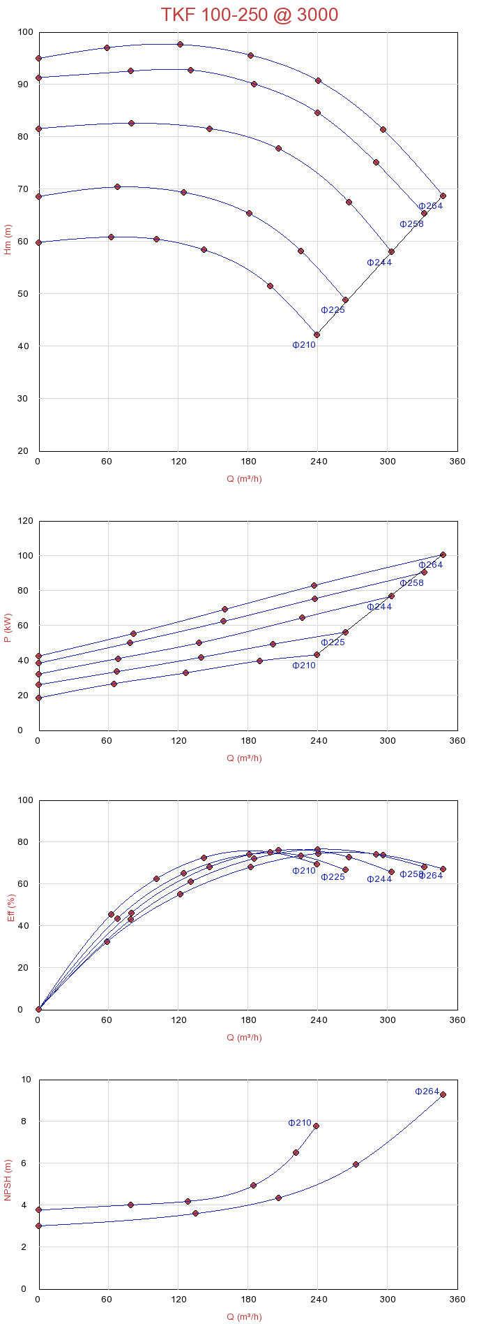Biểu đồ lưu lượng của máy bơm ly tâm trục ngang Sempa đa tầng TKF 100-250